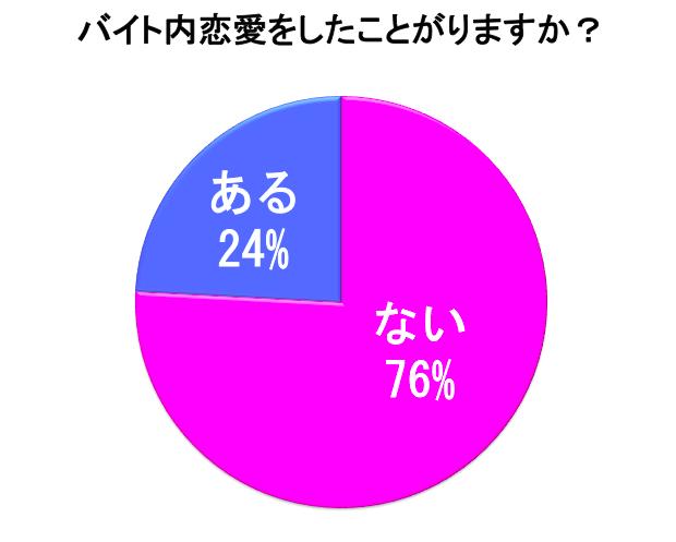 バイト内恋愛の調査統計