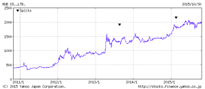 HUBの株価